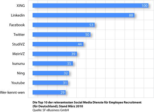 Top 10 Diagramm der besten Social Media Dienste für Employee Recruitment