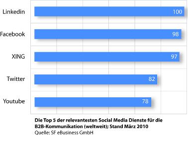 Diagramm der relevantesten Social Media Dienste für die B2B-Kommunikation