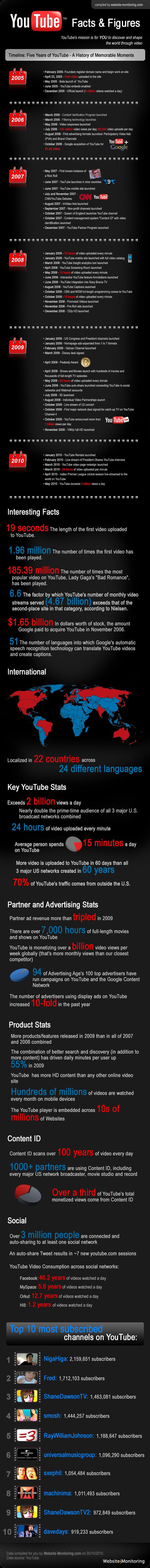 YouTube feiert Geburtstag: die wichtigsten Daten, Fakten und Meilensteine