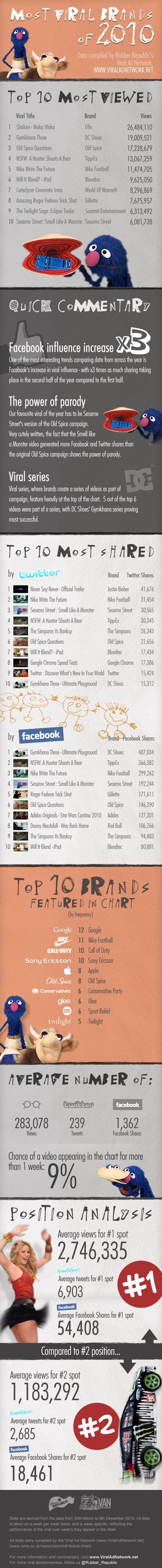 Viralsten Marken 2010 Infografik