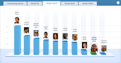 Meistgesuchten Sportler auf Google in den USA 2010