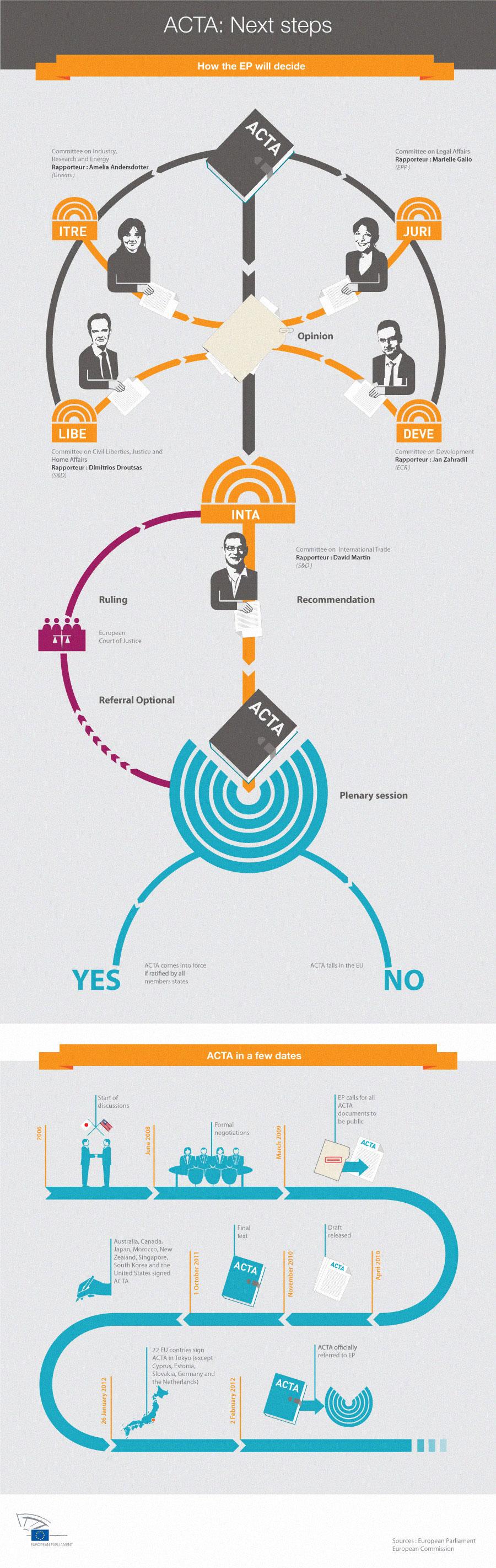 ACTA nächste Schritte